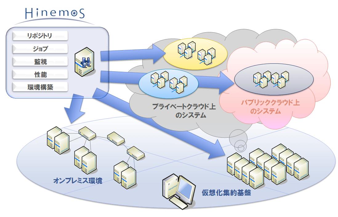 CentOS7環境におけるHinemos導入方法