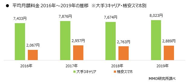平均月額料金 2016-2019年