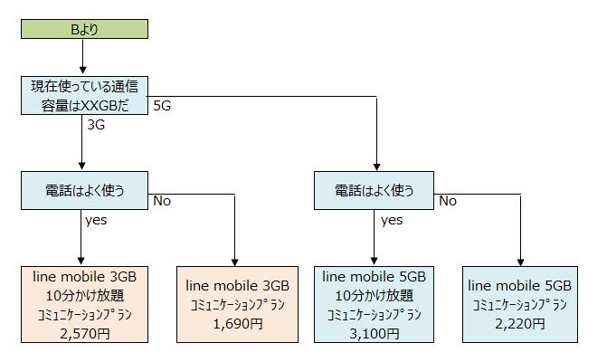 MVNOキャリア選択13