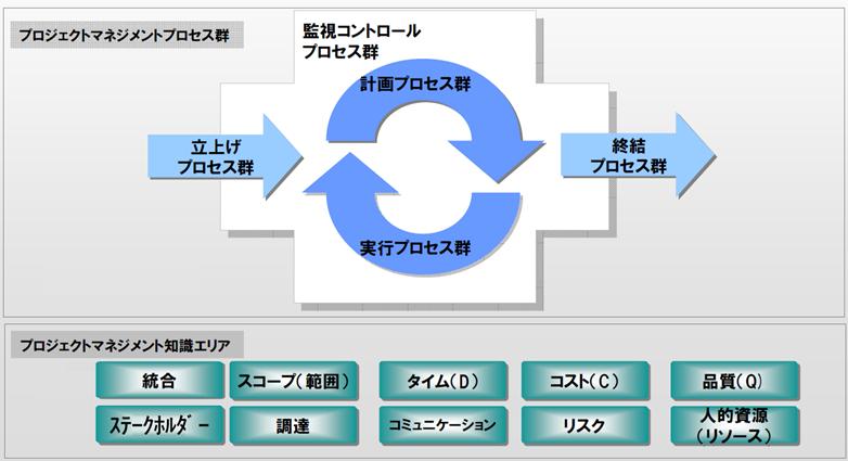【PMBOK】プロジェクトマネジメント(1):プロジェクトマネジメントとは