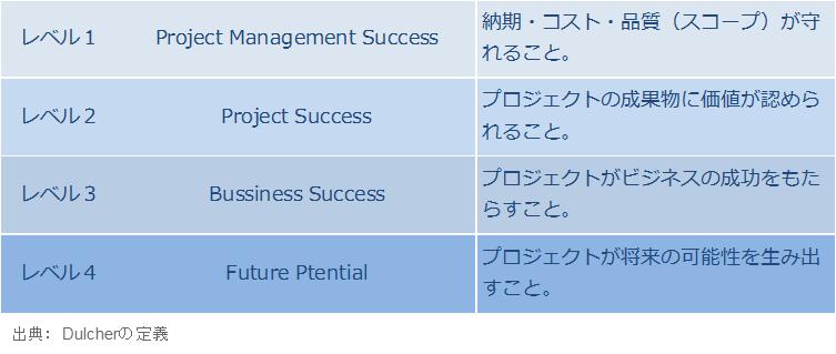 プロジェクトマネジメントの成功