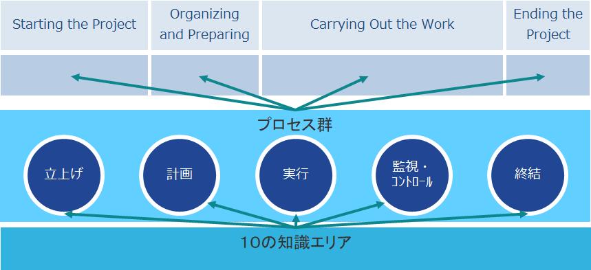 【PMBOK】プロジェクトマネジメント(2):プロセス・知識エリアについて