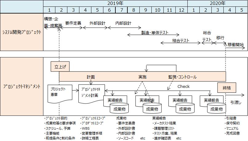 プロジェクトマネジメントのプロセス・知識エリア