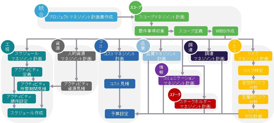 計画プロセス群の関係