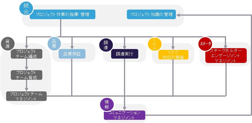 実行プロセス群の関係
