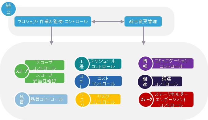 監視・コントロールプロセス群の関係