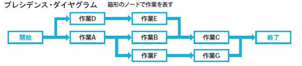 PDM(プレシデンス・ダイアグラム)