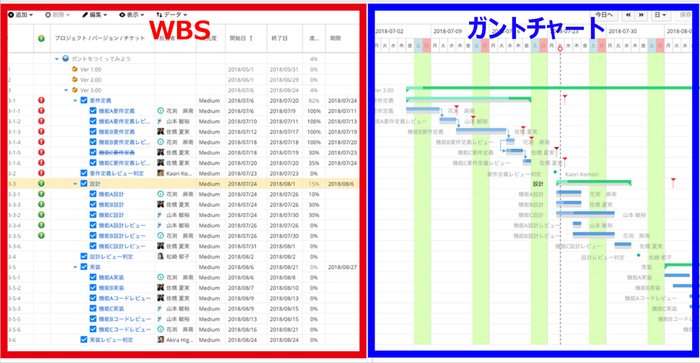 WBSとガントチャート