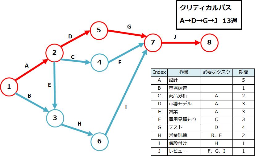 PERTとCPM(クリティカルパス法)