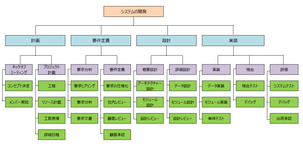 WBS(Work Breakdown Structure)