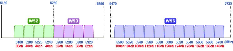 5GHzでの使用可能なチャネル