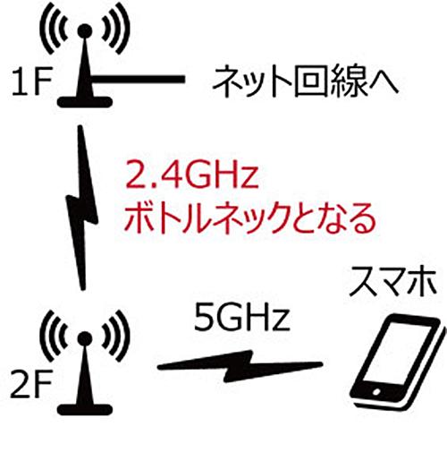 2.4GHzでの無線中継のデメリット