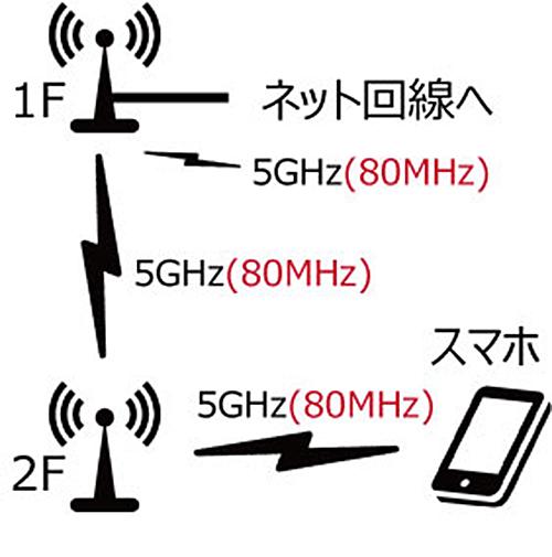 5GHzでの無線中継のデメリット