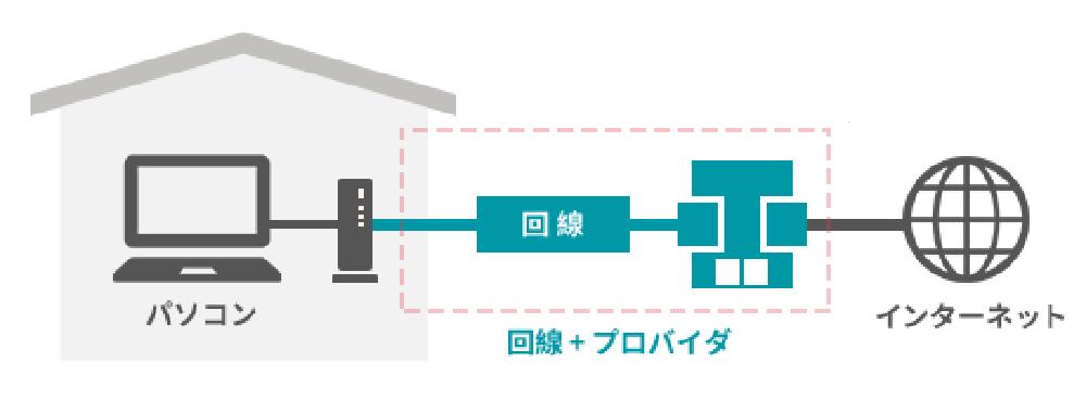 【ネットワークエンジニアが解説】ネットが遅い時にはどこを確認する?(3):インターネット回線の選び方