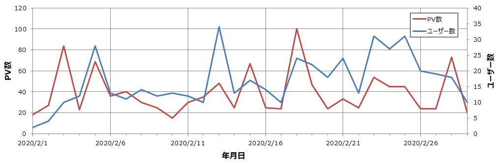 PV・ユーザー数 1か月目推移