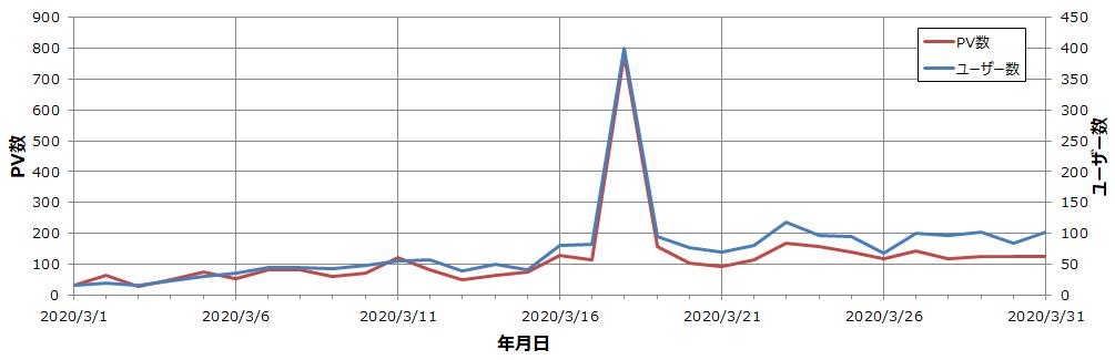 PV・ユーザー数 2か月目推移