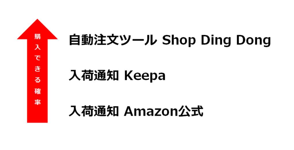 Amazonでの入荷通知・購入方法まとめ