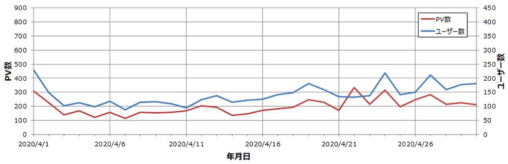 雑記ブログ 3か月目 ユーザー・PV数推移