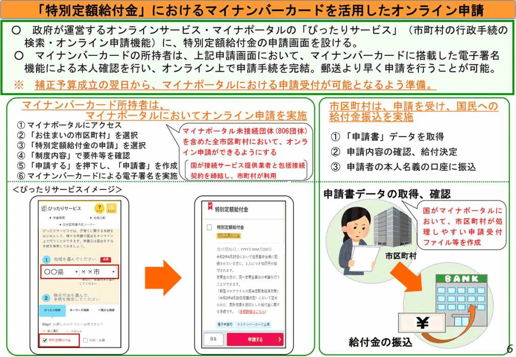 「特別定額給付金」におけるマイナンバーカードを活用したオンライン申請