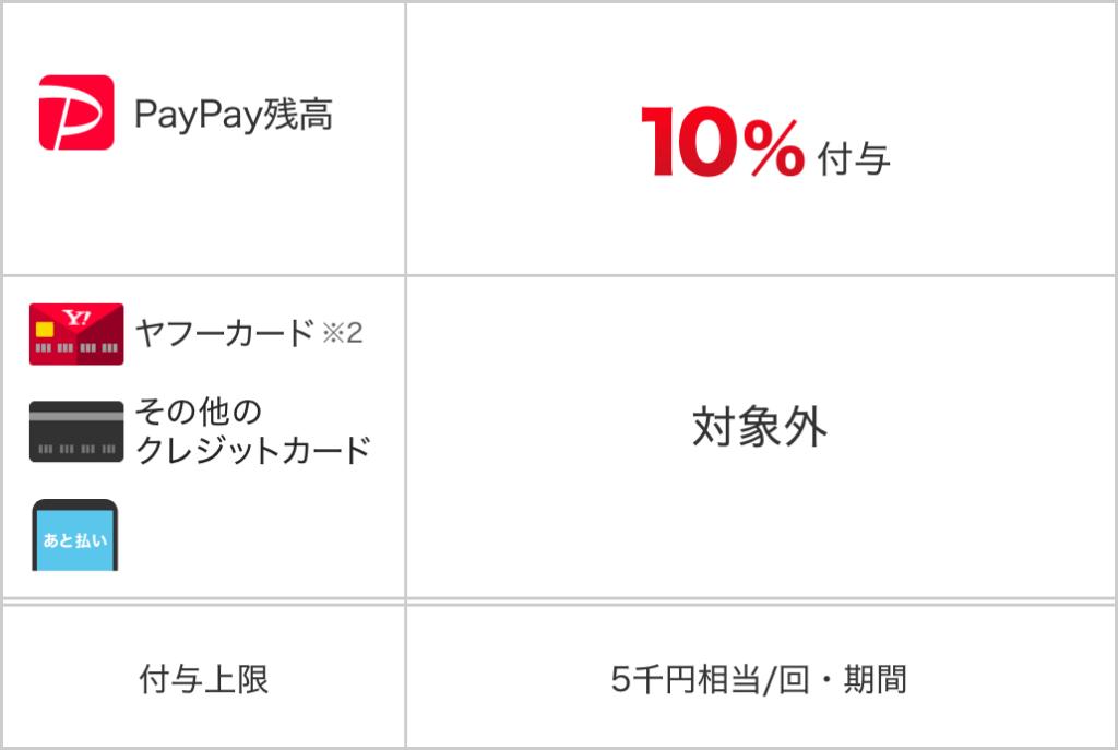 paypay キャンペーン 202006 03