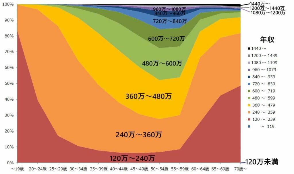 年齢別の年収の分布グラフ(男性)