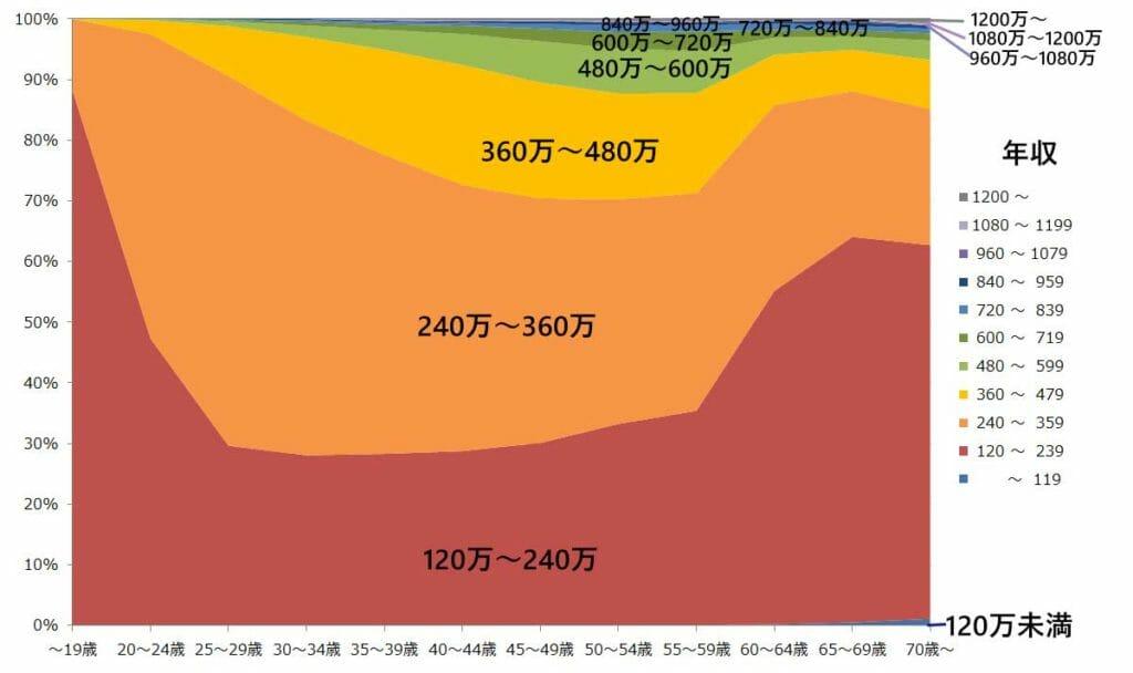 年齢別の年収の分布グラフ(女性)