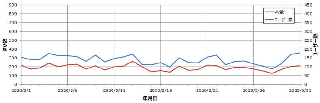 雑記ブログ 4か月目 ユーザー・PV数推移