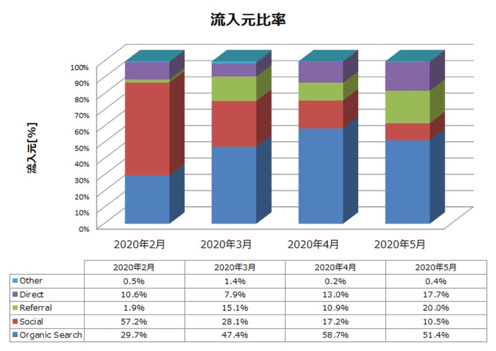 雑記ブログ 4か月目 流入元比率推移