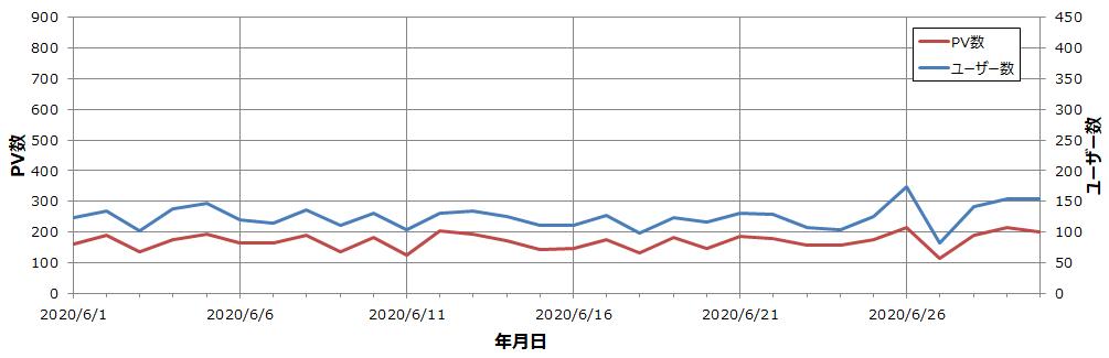 雑記ブログ 5か月目 ユーザー・PV数推移