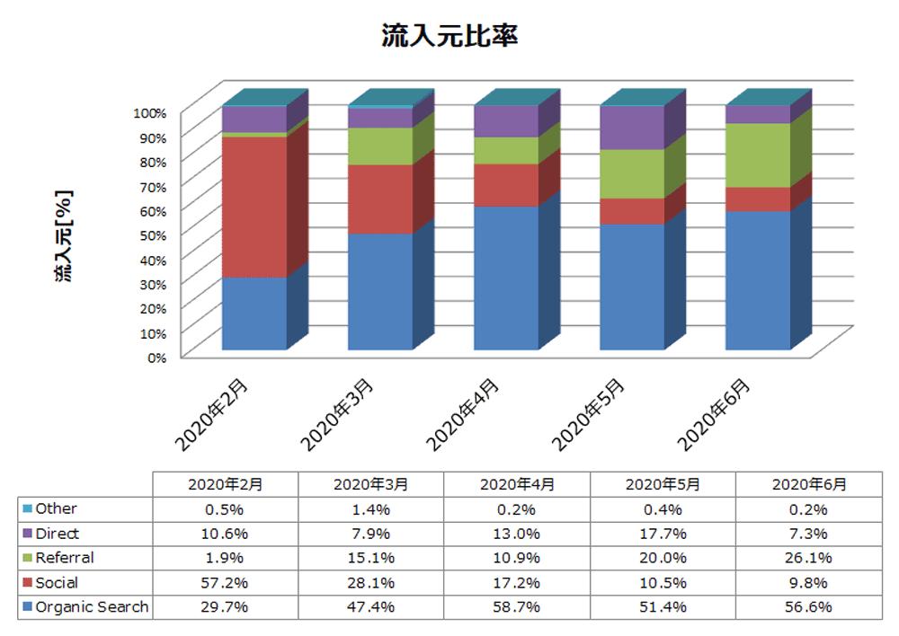 雑記ブログ 5か月目 流入元比率推移