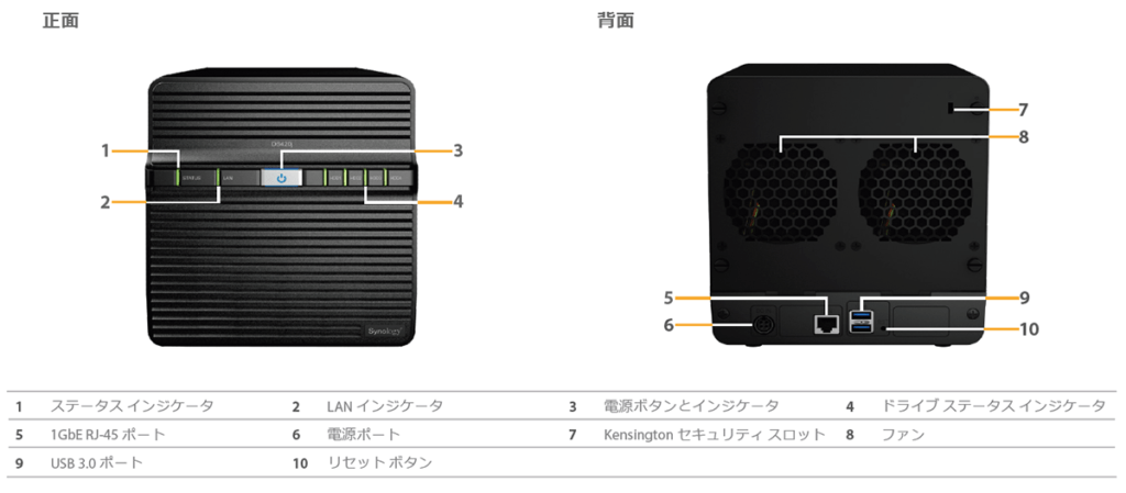 Synology DS420jの外観図