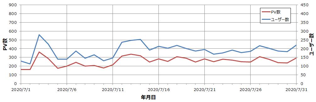 雑記ブログ 6か月目 ユーザー・PV数推移