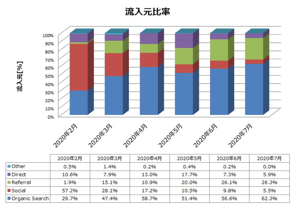 雑記ブログ 6か月目 流入元比率推移