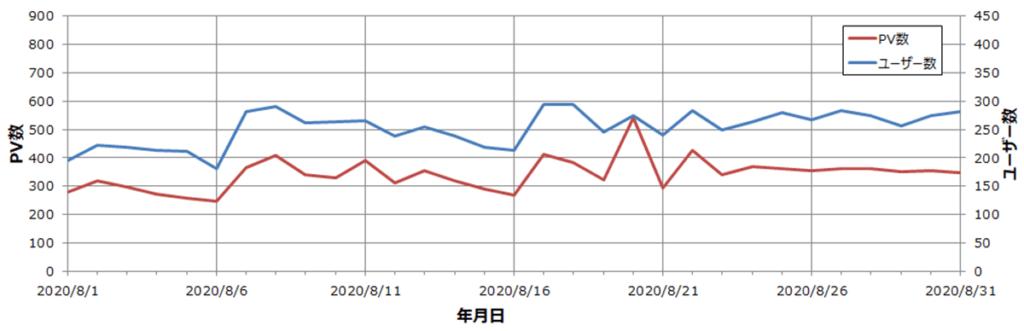 雑記ブログ 7か月目 ユーザー・PV数推移