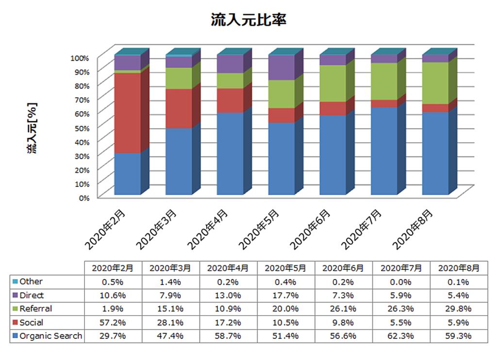 雑記ブログ 7か月目 流入元比率推移