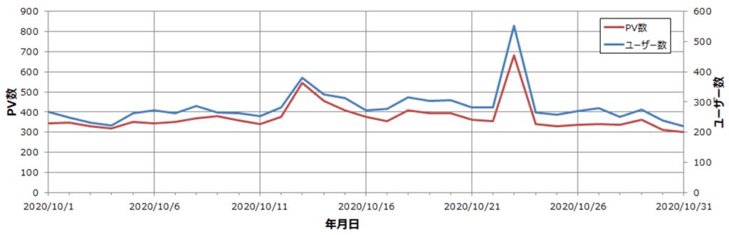 雑記ブログ 9か月目 ユーザー・PV数推移