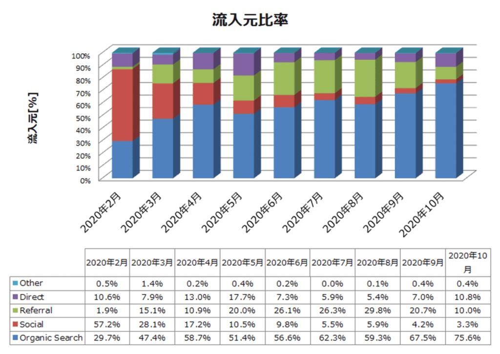 雑記ブログ 9か月目 流入元比率推移