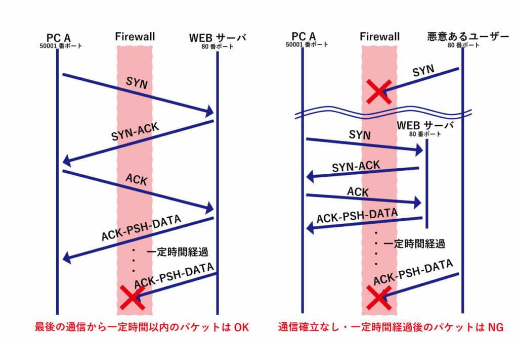 ステートフル・インスペクションの機能説明