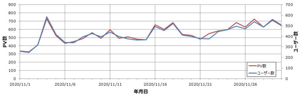 雑記ブログ 10か月目 ユーザー・PV数推移