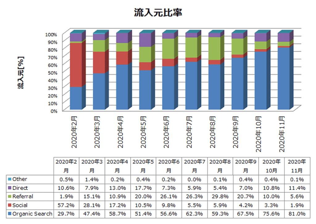 雑記ブログ 10か月目 流入元比率推移
