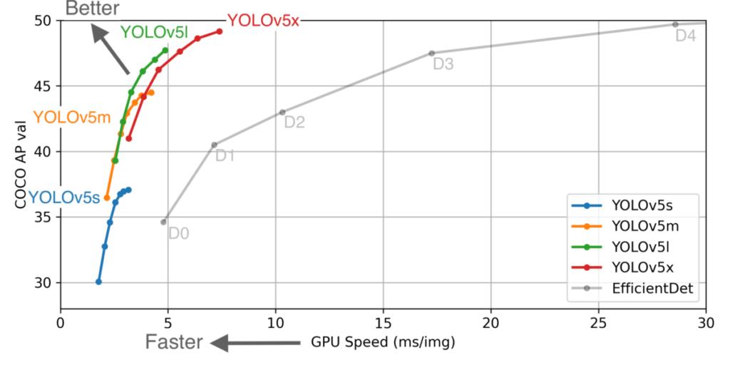 COCO AP val - GPU Speed Graph
