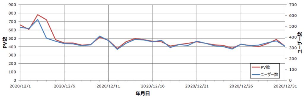 雑記ブログ 11か月目 ユーザー・PV数推移