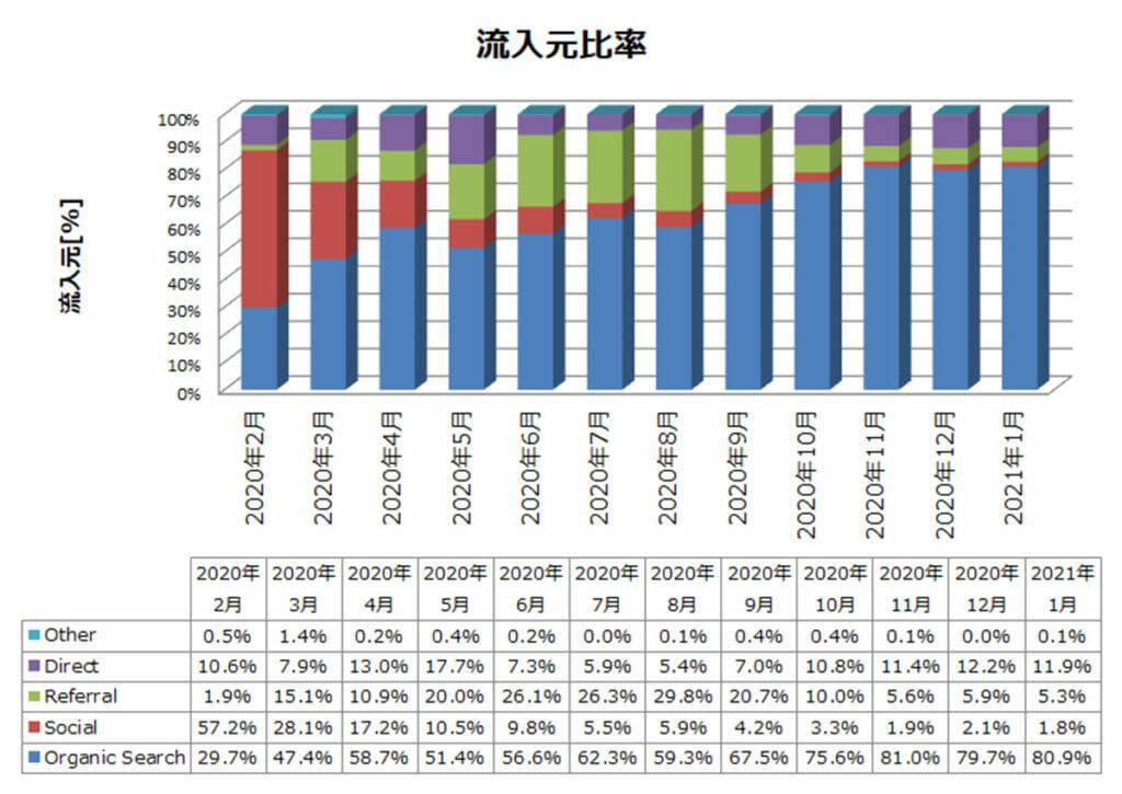 雑記ブログ 12か月目 流入元比率推移