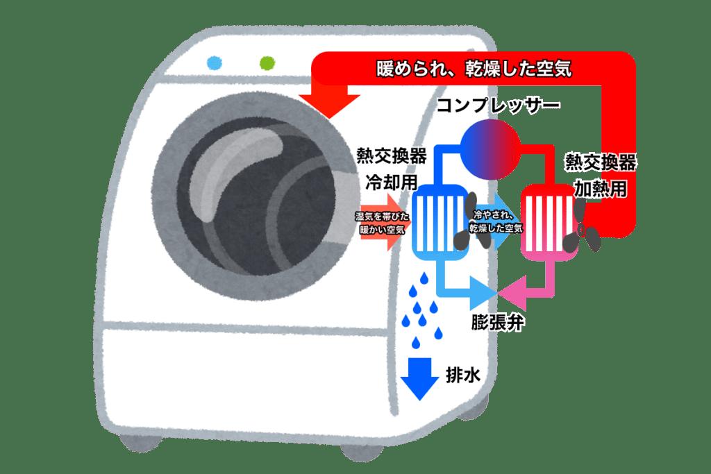 ヒートポンプ乾燥